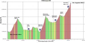 Zugspitz Marathon-Höhenrofil